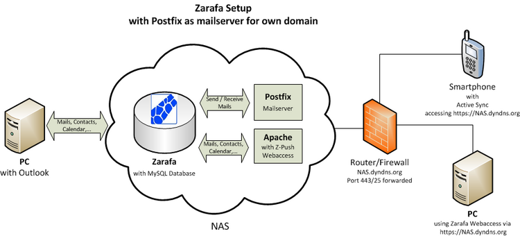 Zarafa_own_domain.png